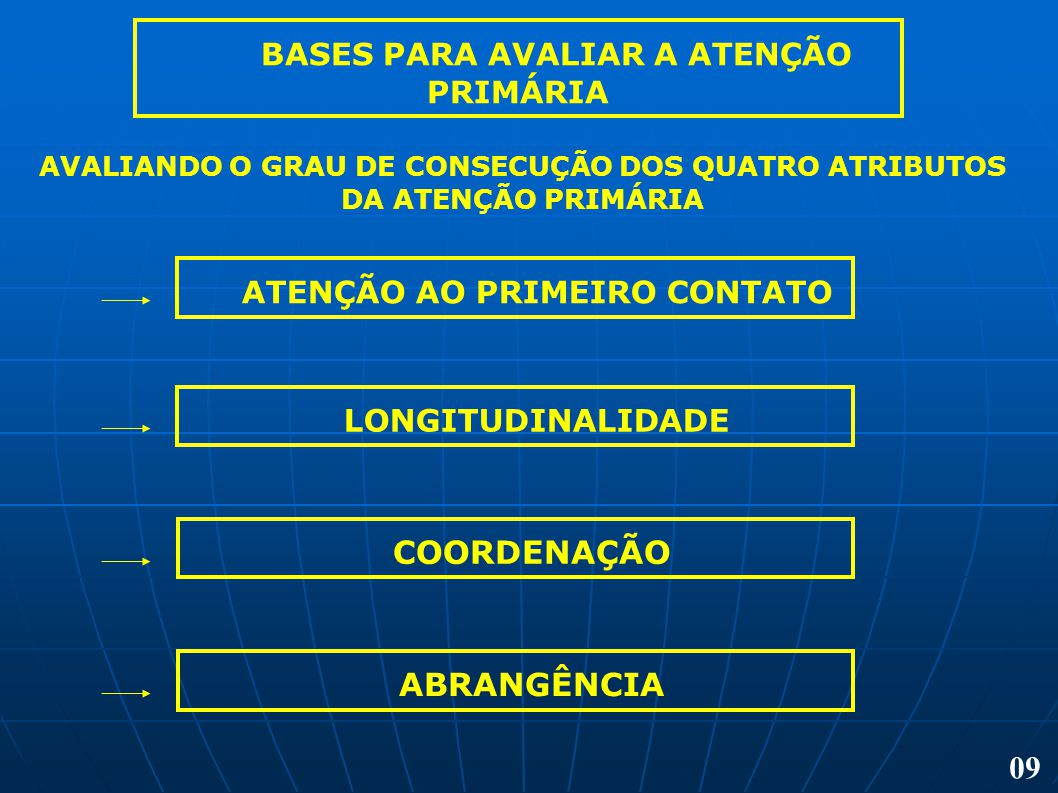 BASES PARA AVALIAR A ATENÇÃO PRIMÁRIA AVALIANDO O GRAU DE CONSECUÇÃO DOS QUATRO ATRIBUTOS DA ATENÇÃO PRIMÁRIA ATENÇÃO AO PRIMEIRO CONTATO LONGITUDINAL