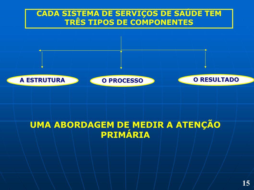 CADA SISTEMA DE SERVIÇOS DE SAÚDE TEM TRÊS TIPOS DE COMPONENTES A ESTRUTURA O PROCESSO O RESULTADO UMA ABORDAGEM DE MEDIR A ATENÇÃO PRIMÁRIA 15