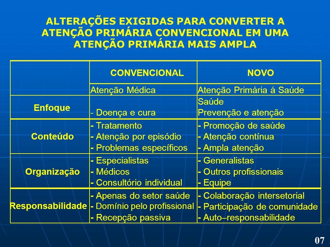 ALTERAÇÕES EXIGIDAS PARA CONVERTER A ATENÇÃO PRIMÁRIA CONVENCIONAL EM UMA ATENÇÃO PRIMÁRIA MAIS AMPLA 07 CONVENCIONALNOVO Atenção MédicaAtenção Primár