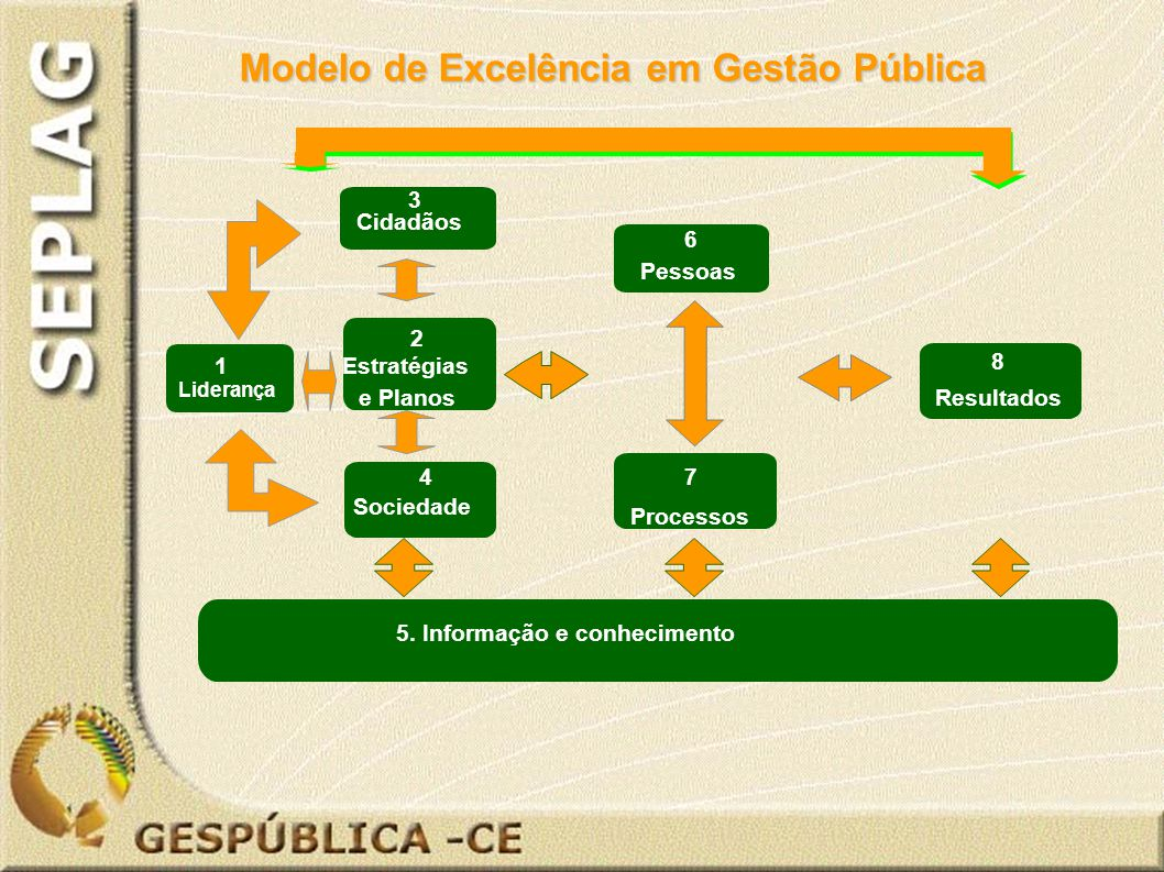 2 Estratégias e Planos 1 Liderança 4 Sociedade 7 Processos 6 Pessoas 8 Resultados 5.