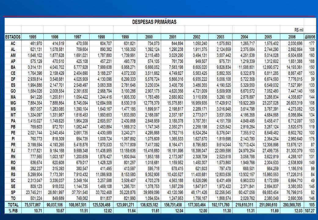 SUSTENTABILIDADE DO AJUSTE FISCAL DOS ESTADOS A geração de superávits primários alterou a composição de gastos entre despesas correntes e investimentos .