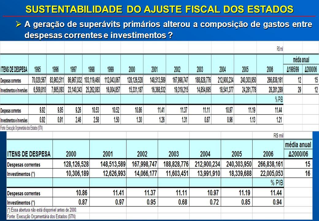 SUSTENTABILIDADE DO AJUSTE FISCAL DOS ESTADOS A geração de superávits primários alterou a composição de gastos entre despesas correntes e investimento
