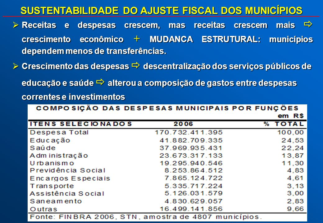 LIMITES PARA DESPESAS COM PESSOAL Nova Lei Camata LRF UNIÃO 50,0 Executivo 40,9 GDF e Ex-territórios 0,6 Demais 3,0 MPU 37,9 Legislativo 2,5 Judiciário 6,0 ESTADOS 60,0 Executivo 49,0 Ministério Público 2,0 Legislativo 3,0 Judiciário 6,0 MUNICÍPIOS 60,0 Executivo 54,0 Legislativo 6,0 ESFERA DE GOVERNO / PODER % Receita Corrente Líquida