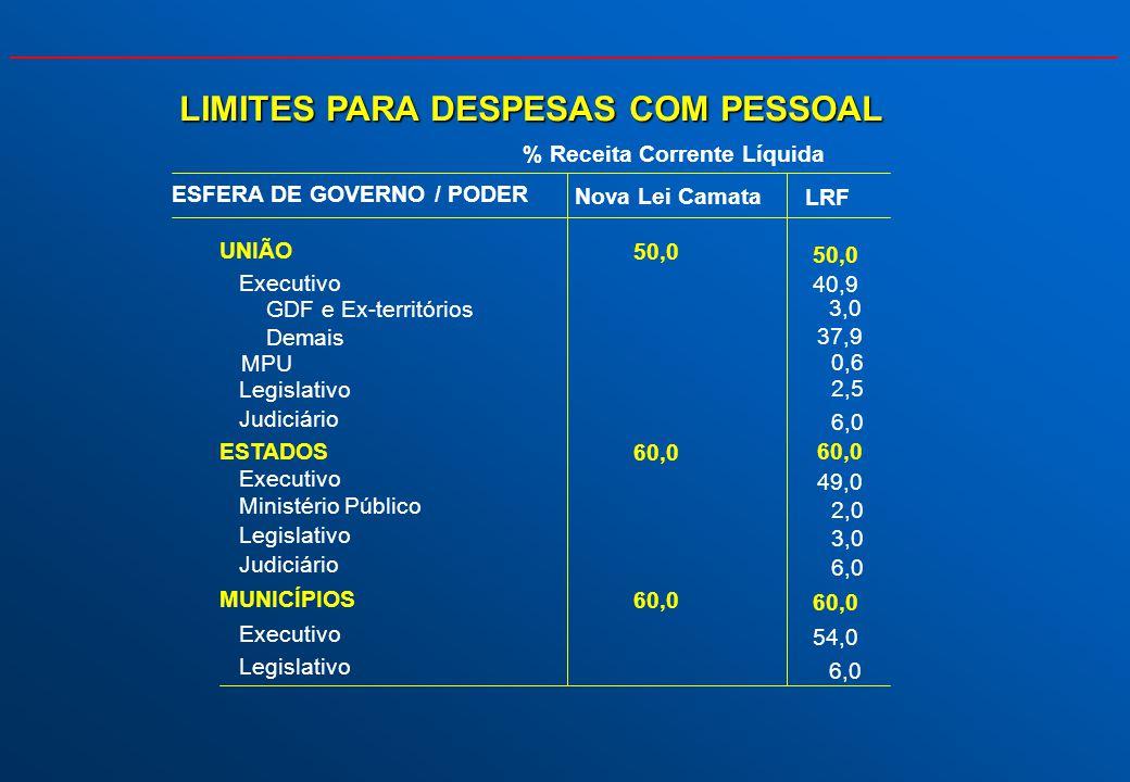 LIMITES PARA DESPESAS COM PESSOAL Nova Lei Camata LRF UNIÃO 50,0 Executivo 40,9 GDF e Ex-territórios 0,6 Demais 3,0 MPU 37,9 Legislativo 2,5 Judiciári