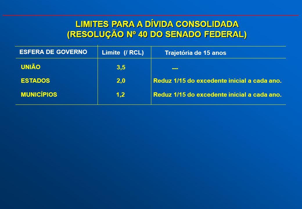 LIMITES PARA A DÍVIDA CONSOLIDADA (RESOLUÇÃO Nº 40 DO SENADO FEDERAL) Limite (/ RCL) Trajetória de 15 anos UNIÃO 3,5 --- ESTADOS2,0Reduz 1/15 do exced