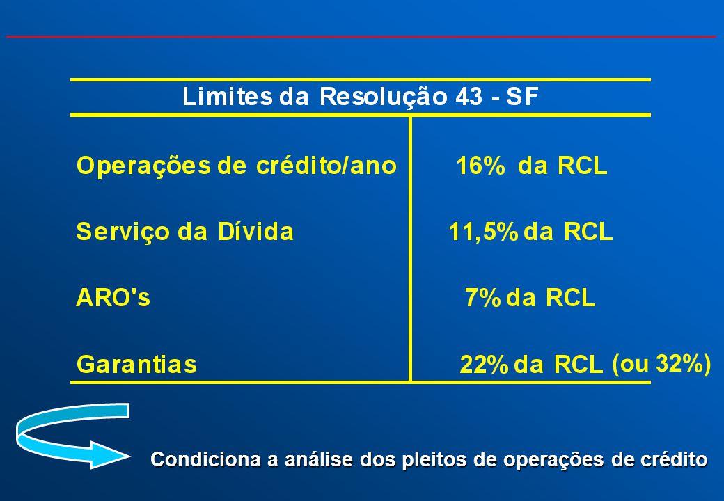 Condiciona a análise dos pleitos de operações de crédito (ou 32%)