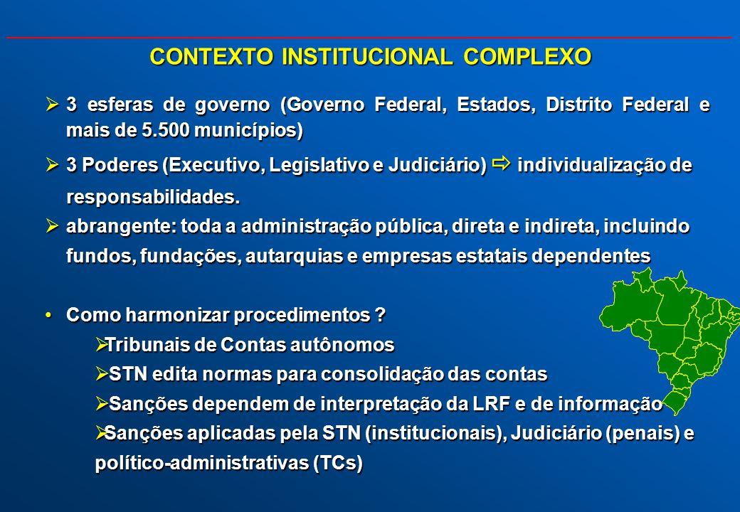 CONTEXTO INSTITUCIONAL COMPLEXO 3 esferas de governo (Governo Federal, Estados, Distrito Federal e mais de 5.500 municípios) 3 esferas de governo (Gov