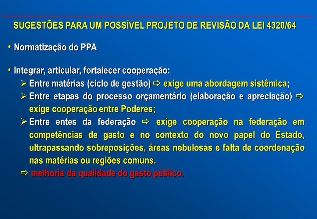 Normatização do PPA Normatização do PPA Integrar, articular, fortalecer cooperação: Integrar, articular, fortalecer cooperação: Entre matérias (ciclo