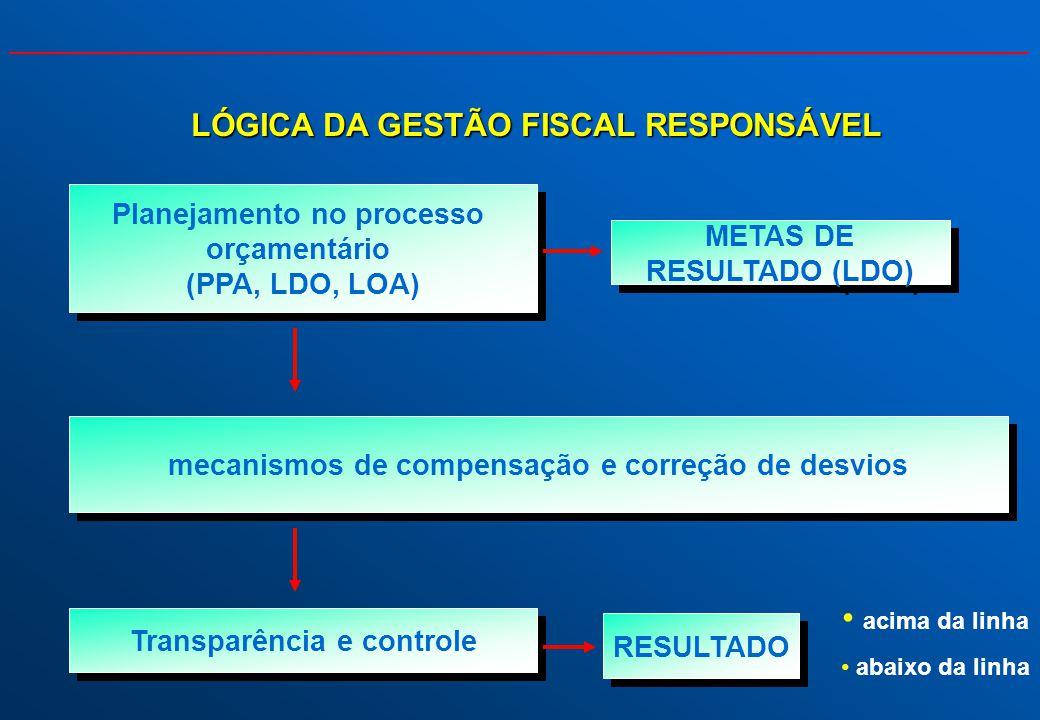 + + Planejamento no processo orçamentário (PPA, LDO, LOA) Planejamento no processo orçamentário (PPA, LDO, LOA) mecanismos de compensação e correção d