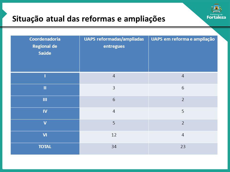 Situação atual das reformas e ampliações Coordenadoria Regional de Saúde UAPS reformadas/ampliadas entregues UAPS em reforma e ampliação I44 II36 III62 IV45 V52 VI124 TOTAL3423
