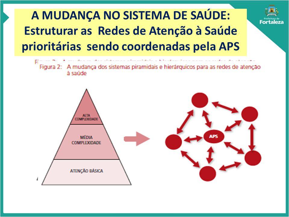 POPULAÇÃO Rede Cegonha Sistema de Acesso Regulado ATENÇÃO PRIMÁRIA À SAÚDE PONTOS DE ATENÇÃO SECUNDÁRIOS E TERCIÁRIOS SISTEMAS DE APOIO SISTEMAS LOGÍSTICOS A ESTRUTURA OPERACIONAL DAS REDES DE ATENÇÃO À SAÚDE Rede de Atenção Psicossocial Rede de Atenção as Condições Crônicas Rede de Atenção as Urgências e Emergências Registro Eletrônico em Saúde Sistema de Transporte em Saúde Sistema de Apoio Diagnóstico e Terapêutico Sistema de Assistência Farmacêutica Tele assistência Sistema de Informação em Saúde