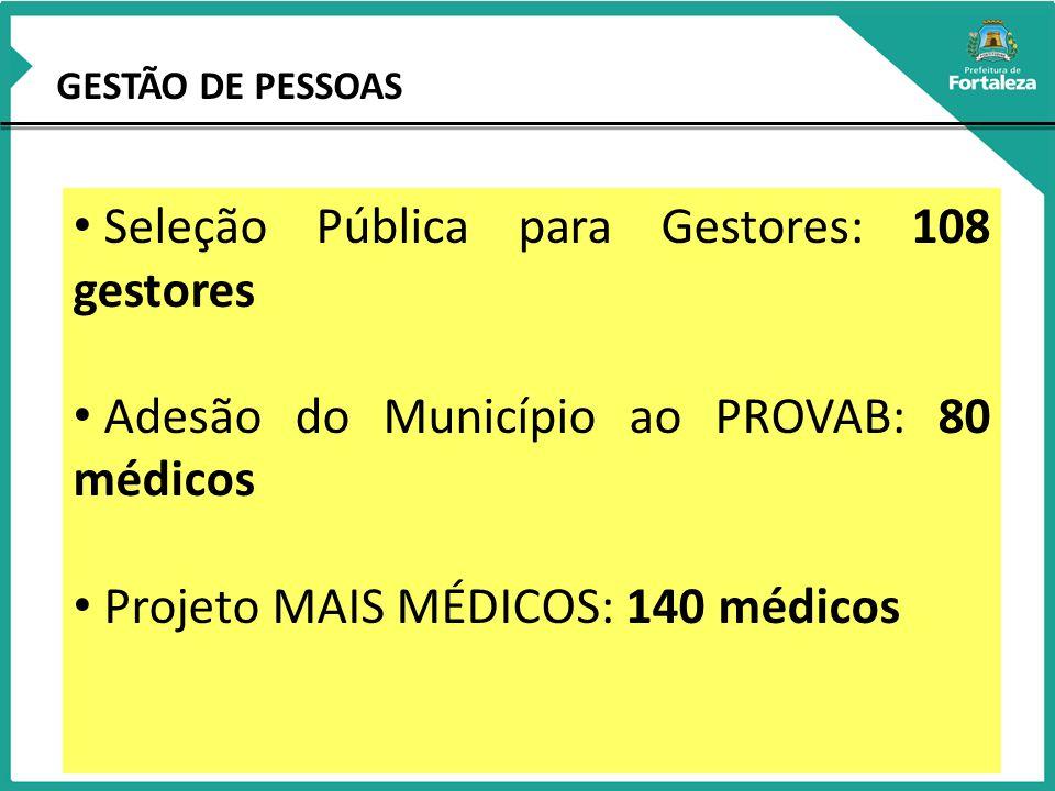 GESTÃO DE PESSOAS Seleção Pública para Gestores: 108 gestores Adesão do Município ao PROVAB: 80 médicos Projeto MAIS MÉDICOS: 140 médicos