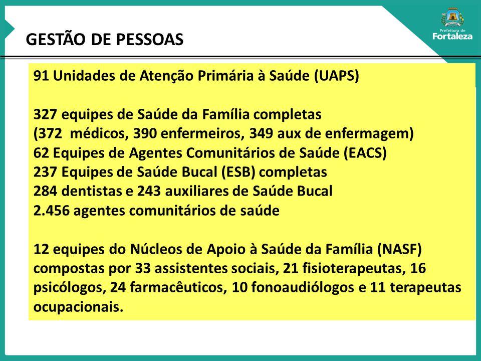 GESTÃO DE PESSOAS 91 Unidades de Atenção Primária à Saúde (UAPS) 327 equipes de Saúde da Família completas (372 médicos, 390 enfermeiros, 349 aux de enfermagem) 62 Equipes de Agentes Comunitários de Saúde (EACS) 237 Equipes de Saúde Bucal (ESB) completas 284 dentistas e 243 auxiliares de Saúde Bucal 2.456 agentes comunitários de saúde 12 equipes do Núcleos de Apoio à Saúde da Família (NASF) compostas por 33 assistentes sociais, 21 fisioterapeutas, 16 psicólogos, 24 farmacêuticos, 10 fonoaudiólogos e 11 terapeutas ocupacionais.