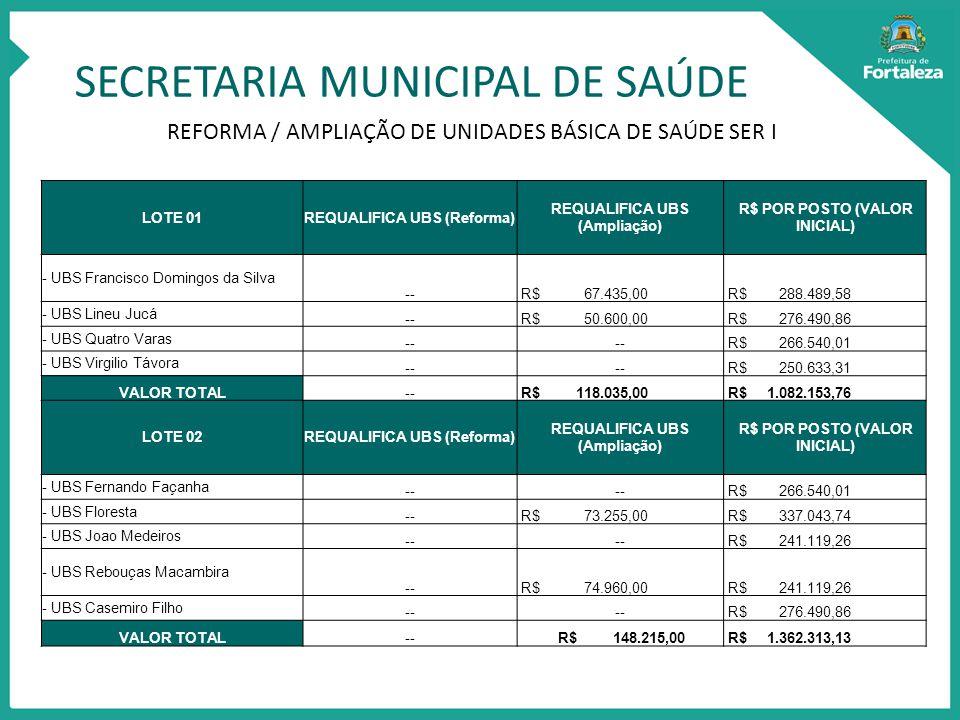 SECRETARIA MUNICIPAL DE SAÚDE REFORMA / AMPLIAÇÃO DE UNIDADES BÁSICA DE SAÚDE SER I LOTE 01REQUALIFICA UBS (Reforma) REQUALIFICA UBS (Ampliação) R$ POR POSTO (VALOR INICIAL) - UBS Francisco Domingos da Silva -- R$ 67.435,00 R$ 288.489,58 - UBS Lineu Jucá -- R$ 50.600,00 R$ 276.490,86 - UBS Quatro Varas -- R$ 266.540,01 - UBS Virgilio Távora -- R$ 250.633,31 VALOR TOTAL-- R$ 118.035,00 R$ 1.082.153,76 LOTE 02REQUALIFICA UBS (Reforma) REQUALIFICA UBS (Ampliação) R$ POR POSTO (VALOR INICIAL) - UBS Fernando Façanha -- R$ 266.540,01 - UBS Floresta -- R$ 73.255,00 R$ 337.043,74 - UBS Joao Medeiros -- R$ 241.119,26 - UBS Rebouças Macambira -- R$ 74.960,00 R$ 241.119,26 - UBS Casemiro Filho -- R$ 276.490,86 VALOR TOTAL-- R$ 148.215,00 R$ 1.362.313,13