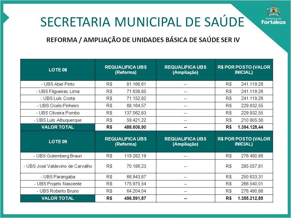 SECRETARIA MUNICIPAL DE SAÚDE REFORMA / AMPLIAÇÃO DE UNIDADES BÁSICA DE SAÚDE SER IV LOTE 08 REQUALIFICA UBS (Reforma) REQUALIFICA UBS (Ampliação) R$ POR POSTO (VALOR INICIAL) - UBS Abel Pinto R$ 81.166,61-- R$ 241.119,26 - UBS Filgueiras Lima R$ 71.638,85-- R$ 241.119,26 - UBS Luís Costa R$ 71.152,82-- R$ 241.119,26 - UBS Ocelo Pinheiro R$ 68.164,57-- R$ 229.932,55 - UBS Oliveira Pombo R$ 137.062,83-- R$ 229.932,55 - UBS Luís Albuquerque R$ 59.421,22-- R$ 210.905,56 VALOR TOTAL R$ 488.606,90-- R$ 1.394.128,44 LOTE 09 REQUALIFICA UBS (Reforma) REQUALIFICA UBS (Ampliação) R$ POR POSTO (VALOR INICIAL) - UBS Gutemberg Braun R$ 119.282,19-- R$ 276.490,86 - UBS José Valdevino de Carvalho R$ 70.186,23-- R$ 285.057,81 - UBS Parangaba R$ 66.943,87-- R$ 250.633,31 - UBS Projeto Nascente R$ 175.975,54-- R$ 266.540,01 - UBS Roberto Bruno R$ 64.204,04-- R$ 276.490,86 VALOR TOTAL R$ 496.591,87-- R$ 1.355.212,85