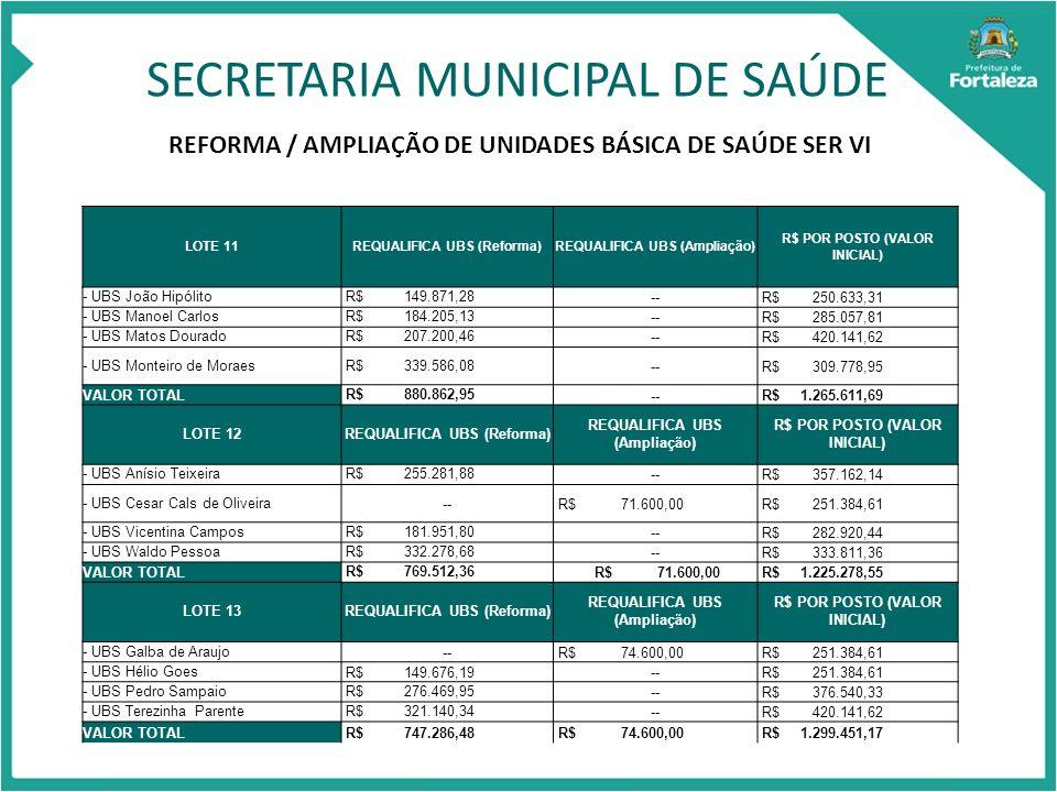 SECRETARIA MUNICIPAL DE SAÚDE REFORMA / AMPLIAÇÃO DE UNIDADES BÁSICA DE SAÚDE SER VI LOTE 11REQUALIFICA UBS (Reforma)REQUALIFICA UBS (Ampliação) R$ POR POSTO (VALOR INICIAL) - UBS João Hipólito R$ 149.871,28-- R$ 250.633,31 - UBS Manoel Carlos R$ 184.205,13-- R$ 285.057,81 - UBS Matos Dourado R$ 207.200,46-- R$ 420.141,62 - UBS Monteiro de Moraes R$ 339.586,08-- R$ 309.778,95 VALOR TOTAL R$ 880.862,95-- R$ 1.265.611,69 LOTE 12REQUALIFICA UBS (Reforma) REQUALIFICA UBS (Ampliação) R$ POR POSTO (VALOR INICIAL) - UBS Anísio Teixeira R$ 255.281,88-- R$ 357.162,14 - UBS Cesar Cals de Oliveira-- R$ 71.600,00 R$ 251.384,61 - UBS Vicentina Campos R$ 181.951,80-- R$ 282.920,44 - UBS Waldo Pessoa R$ 332.278,68-- R$ 333.811,36 VALOR TOTAL R$ 769.512,36 R$ 71.600,00 R$ 1.225.278,55 LOTE 13REQUALIFICA UBS (Reforma) REQUALIFICA UBS (Ampliação) R$ POR POSTO (VALOR INICIAL) - UBS Galba de Araujo-- R$ 74.600,00 R$ 251.384,61 - UBS Hélio Goes R$ 149.676,19-- R$ 251.384,61 - UBS Pedro Sampaio R$ 276.469,95-- R$ 376.540,33 - UBS Terezinha Parente R$ 321.140,34-- R$ 420.141,62 VALOR TOTAL R$ 747.286,48 R$ 74.600,00 R$ 1.299.451,17