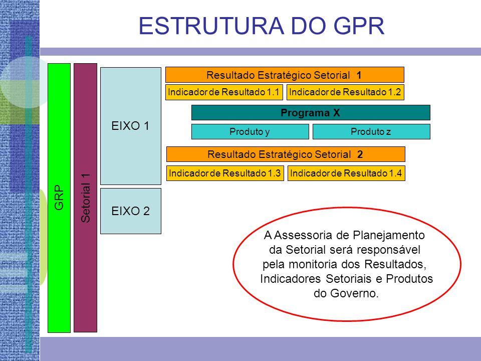 GRP EIXO 1 EIXO 2 Resultado Estratégico Setorial 1 Indicador de Resultado 1.1Indicador de Resultado 1.2 Resultado Estratégico Setorial 2 Indicador de