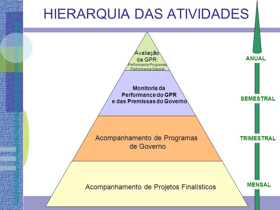 Acompanhamento de Projetos Finalísticos Acompanhamento de Programas de Governo Monitoria da Performance do GPR e das Premissas do Governo Avaliação da