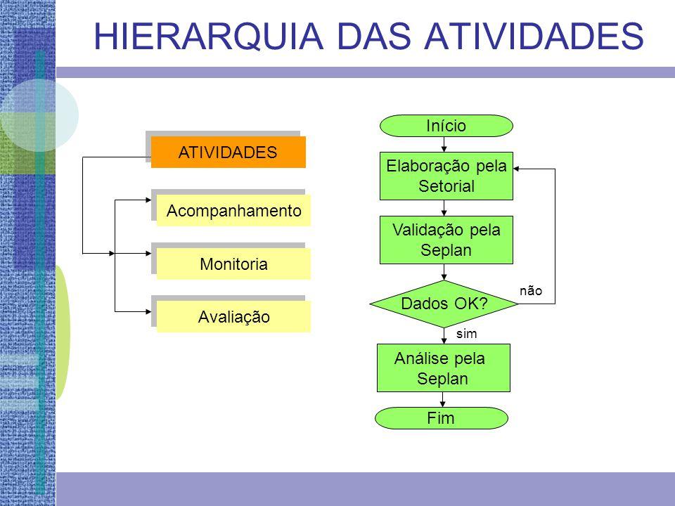 MONITORIA DA PERFORMANCE DO GPR (semestral) Monitoria dos Indicadores dos Resultados Estratégicos Setoriais