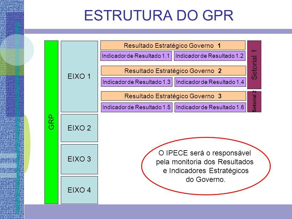 GRP EIXO 1 EIXO 2 EIXO 3 EIXO 4 Resultado Estratégico Governo 1 Indicador de Resultado 1.1Indicador de Resultado 1.2 Resultado Estratégico Governo 2 I
