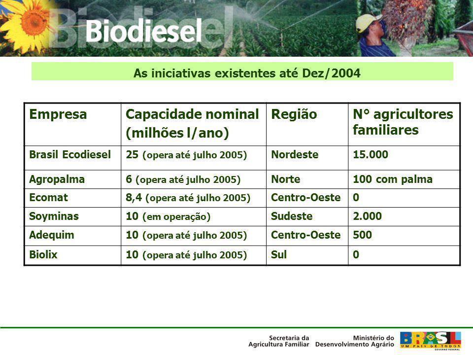 As iniciativas existentes até Dez/2004 EmpresaCapacidade nominal (milhões l/ano) RegiãoN° agricultores familiares Brasil Ecodiesel25 (opera até julho