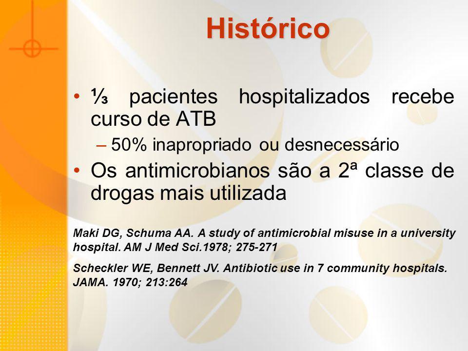 Histórico pacientes hospitalizados recebe curso de ATB –50% inapropriado ou desnecessário Os antimicrobianos são a 2ª classe de drogas mais utilizada