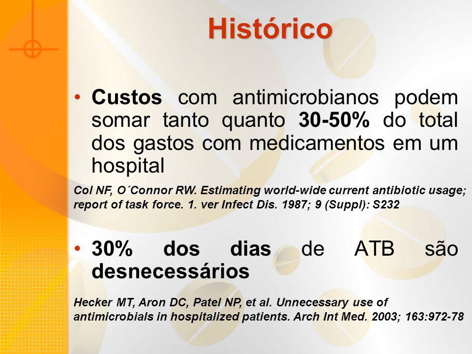 Histórico Custos com antimicrobianos podem somar tanto quanto 30-50% do total dos gastos com medicamentos em um hospital 30% dos dias de ATB são desne
