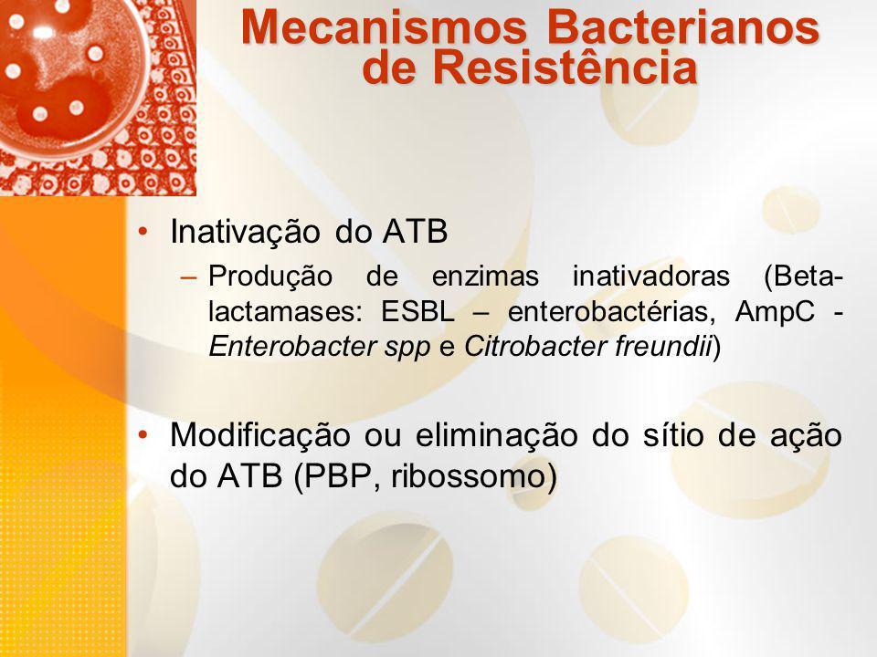 Mecanismos Bacterianos de Resistência Inativação do ATB –Produção de enzimas inativadoras (Beta- lactamases: ESBL – enterobactérias, AmpC - Enterobact