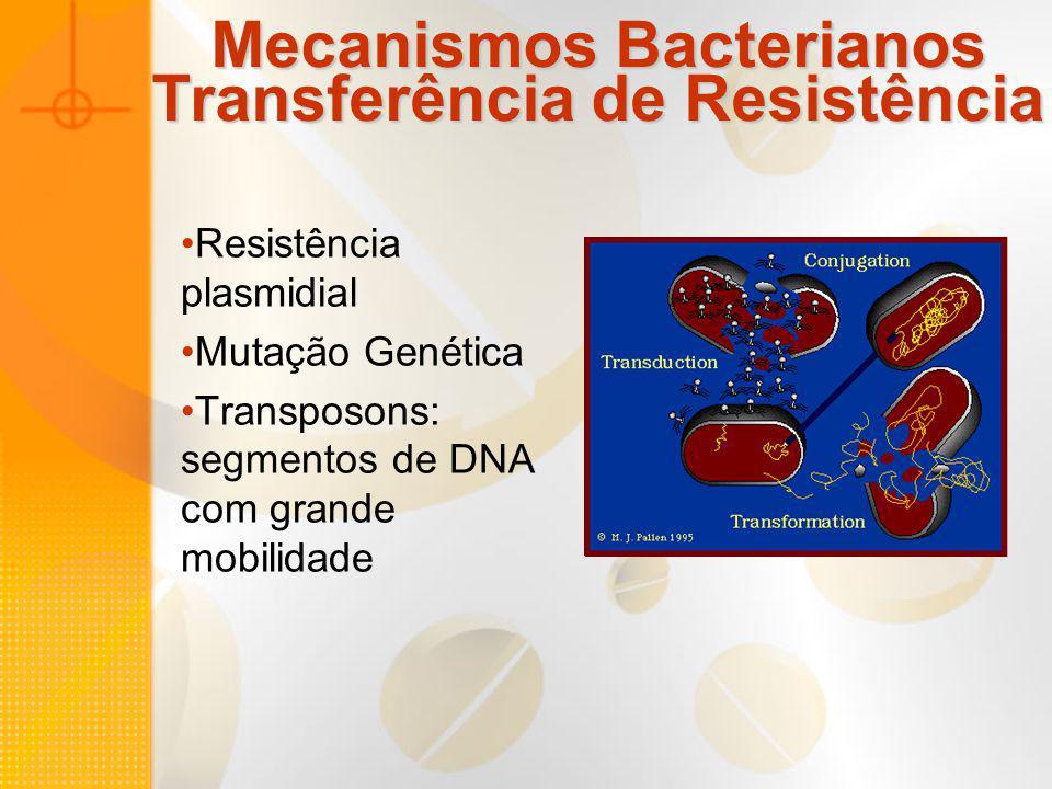 Mecanismos Bacterianos Transferência de Resistência Resistência plasmidial Mutação Genética Transposons: segmentos de DNA com grande mobilidade
