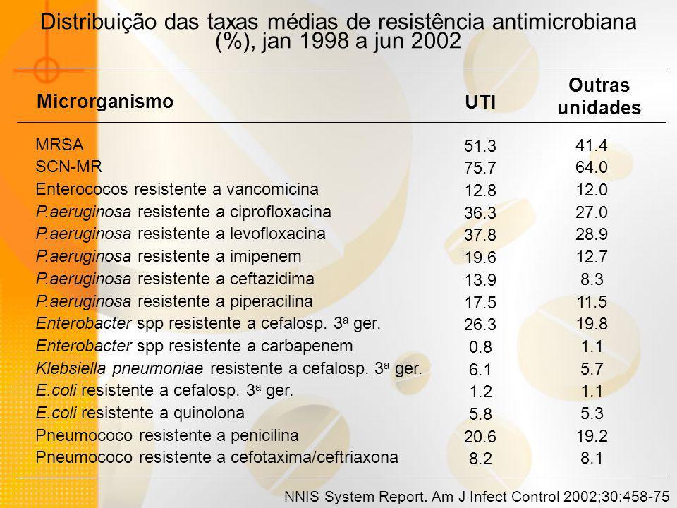 Distribuição das taxas médias de resistência antimicrobiana (%), jan 1998 a jun 2002 Microrganismo UTI Outras unidades MRSA SCN-MR Enterococos resiste