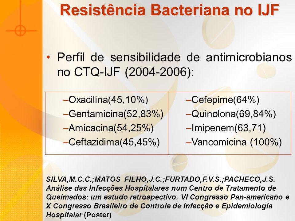 SILVA,M.C.C.;MATOS FILHO,J.C.;FURTADO,F.V.S.;PACHECO,J.S. Análise das Infecções Hospitalares num Centro de Tratamento de Queimados: um estudo retrospe