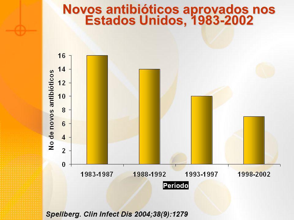 Spellberg. Clin Infect Dis 2004;38(9):1279 Novos antibióticos aprovados nos Estados Unidos, 1983-2002
