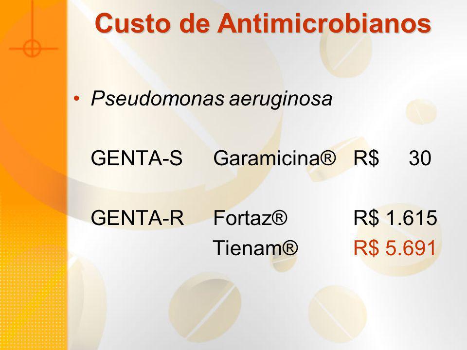 Custo de Antimicrobianos Pseudomonas aeruginosa GENTA-SGaramicina® R$ 30 GENTA-RFortaz® R$ 1.615 Tienam® R$ 5.691