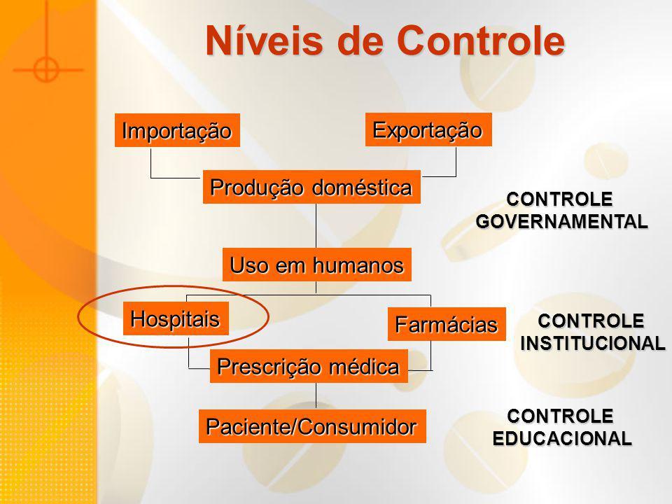 Níveis de Controle Importação Exportação Produção doméstica Uso em humanos Hospitais Farmácias Prescrição médica Paciente/Consumidor CONTROLEGOVERNAME