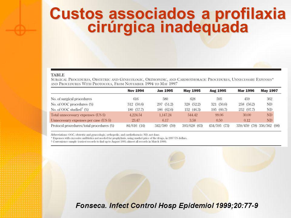 Custos associados a profilaxia cirúrgica inadequada Fonseca. Infect Control Hosp Epidemiol 1999;20:77-9