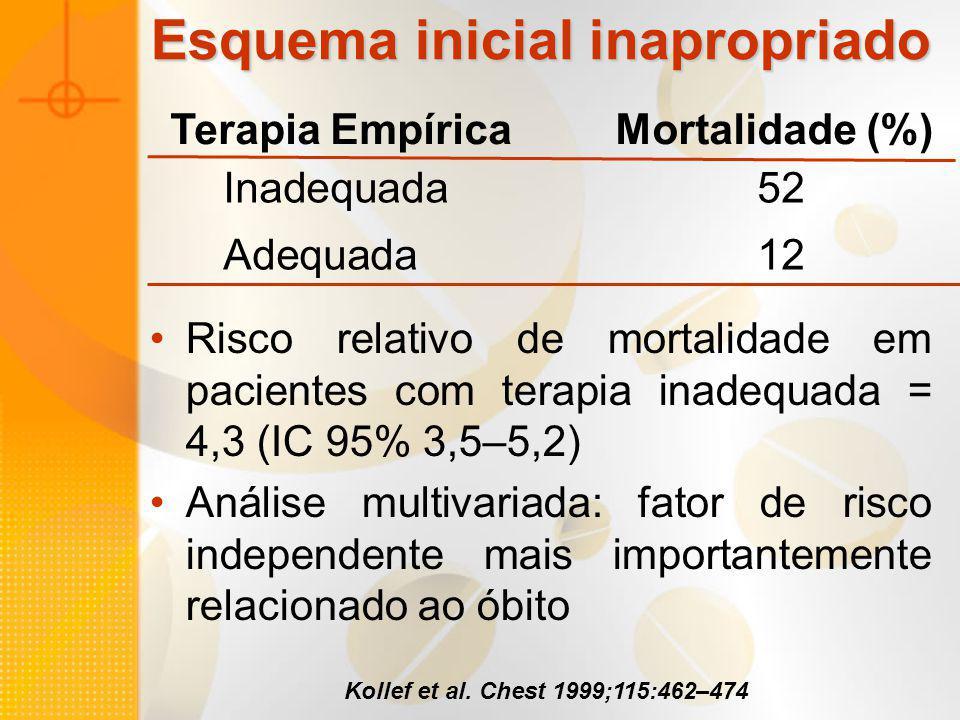 Risco relativo de mortalidade em pacientes com terapia inadequada = 4,3 (IC 95% 3,5–5,2) Análise multivariada: fator de risco independente mais import