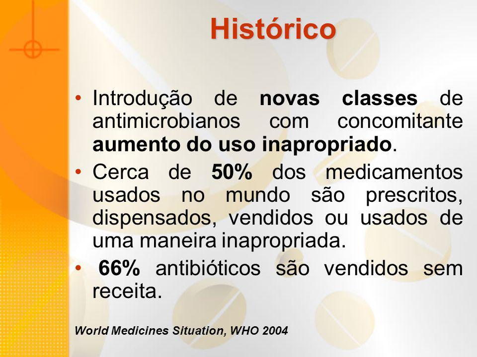 Histórico Introdução de novas classes de antimicrobianos com concomitante aumento do uso inapropriado. Cerca de 50% dos medicamentos usados no mundo s