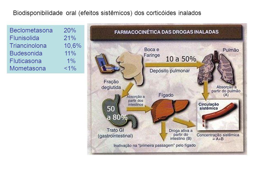 10 a 50% 50 a 80% Beclometasona 20% Flunisolida 21% Triancinolona 10,6% Budesonida 11% Fluticasona 1% Mometasona <1% Biodisponibilidade oral (efeitos sistêmicos) dos corticóides inalados