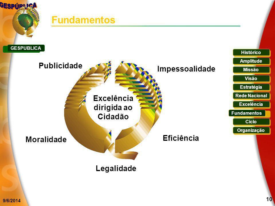 9/6/2014 10 Excelência dirigida ao Cidadão Publicidade Moralidade Eficiência Legalidade Fundamentos Histórico Missão Visão Estratégia Rede Nacional Ex