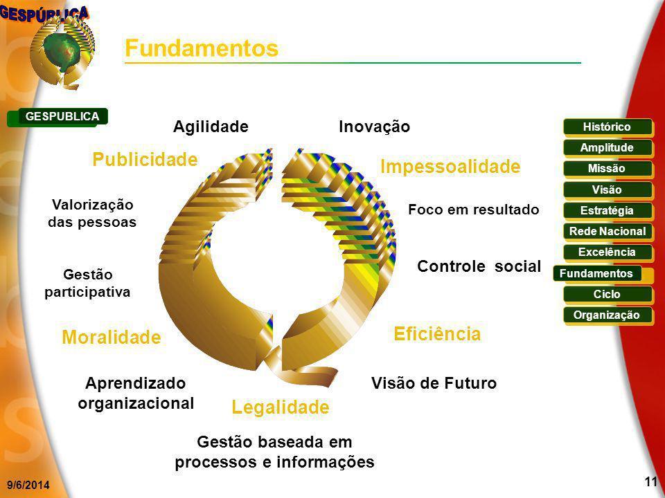 9/6/2014 11 Fundamentos Gestão baseada em processos e informações Aprendizado organizacional Foco em resultado Controle social Visão de Futuro Valoriz