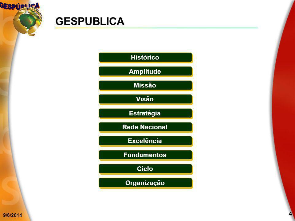 9/6/2014 4 Histórico Missão Visão Estratégia Rede Nacional Excelência Fundamentos Ciclo Organização Amplitude GESPUBLICA