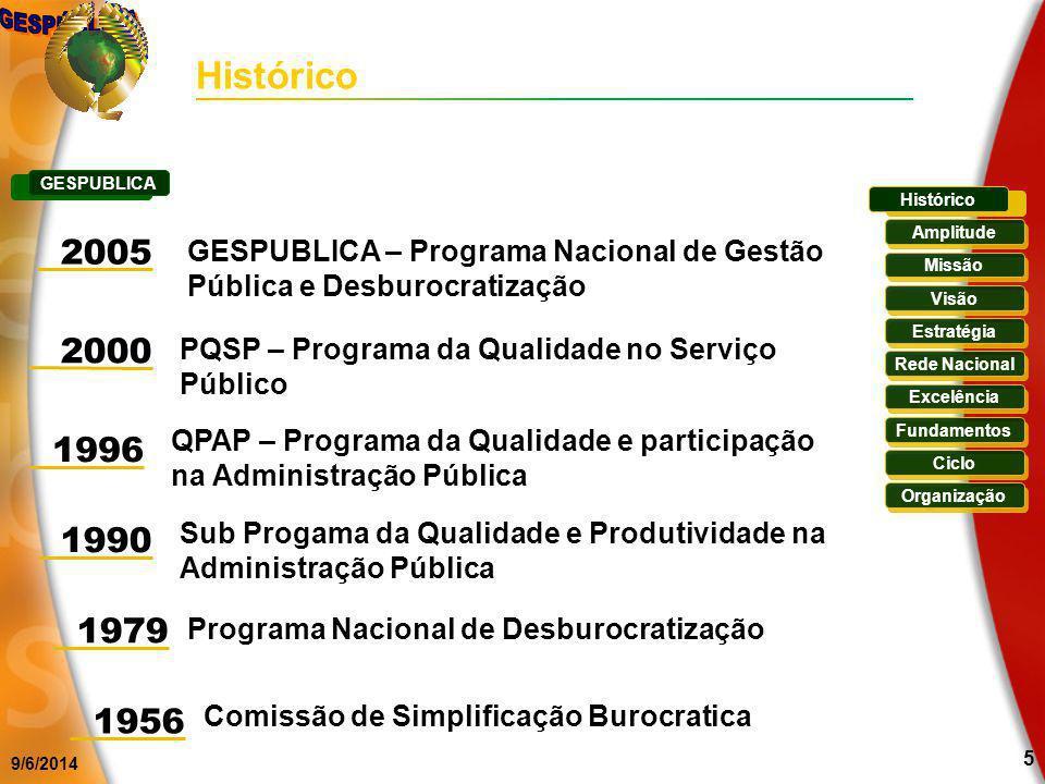9/6/2014 5 Histórico Missão Visão Estratégia Rede Nacional Excelência Fundamentos Ciclo Organização Amplitude GESPUBLICA 2005 GESPUBLICA – Programa Na