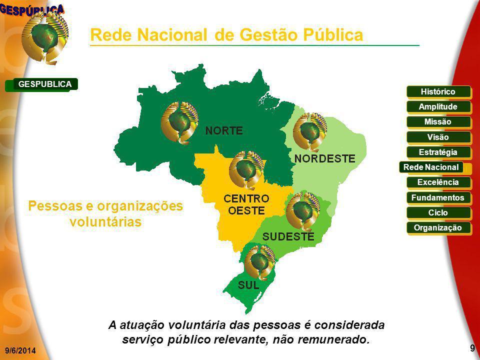 9/6/2014 9 Pessoas e organizações voluntárias A atuação voluntária das pessoas é considerada serviço público relevante, não remunerado. Rede Nacional