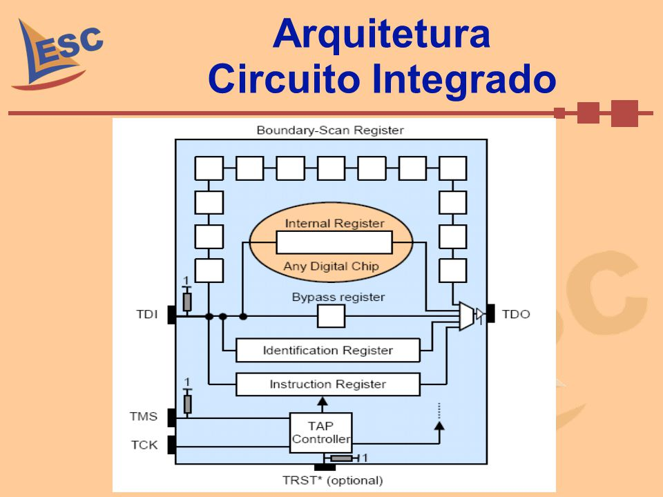 Arquitetura Circuito Integrado