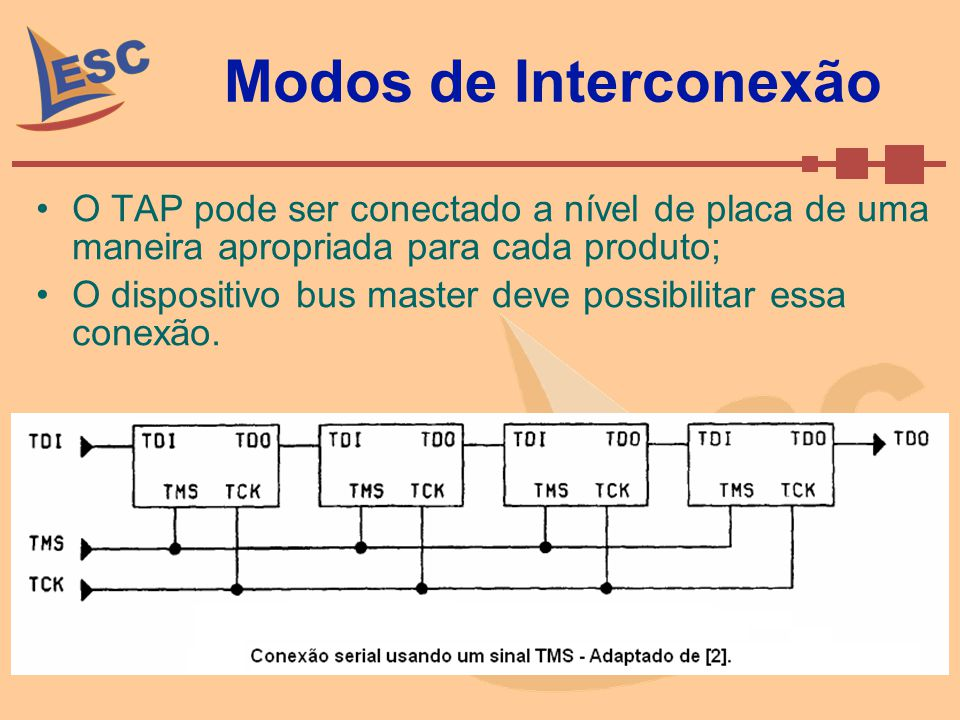 Modos de Interconexão O TAP pode ser conectado a nível de placa de uma maneira apropriada para cada produto; O dispositivo bus master deve possibilita