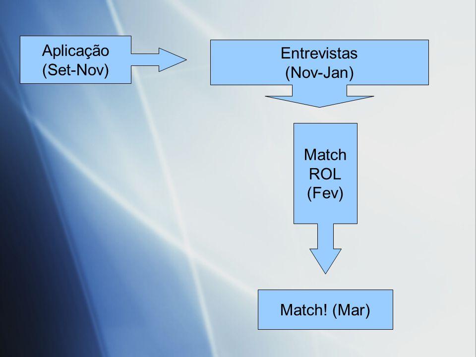 Aplicação (Set-Nov) Entrevistas (Nov-Jan) Match ROL (Fev) Match! (Mar)