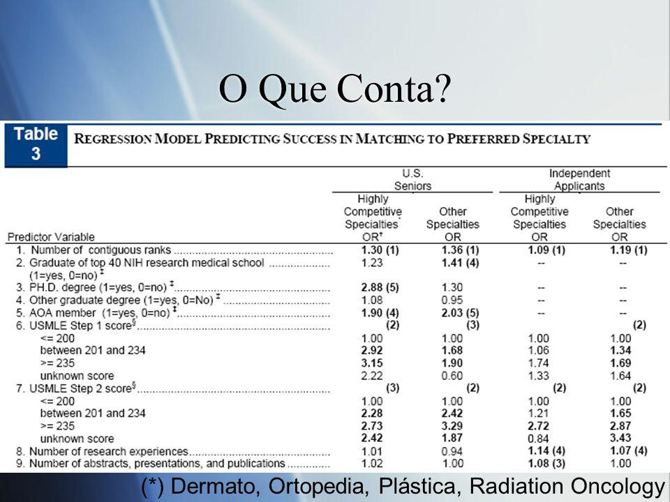 O Que Conta? (*) Dermato, Ortopedia, Plástica, Radiation Oncology