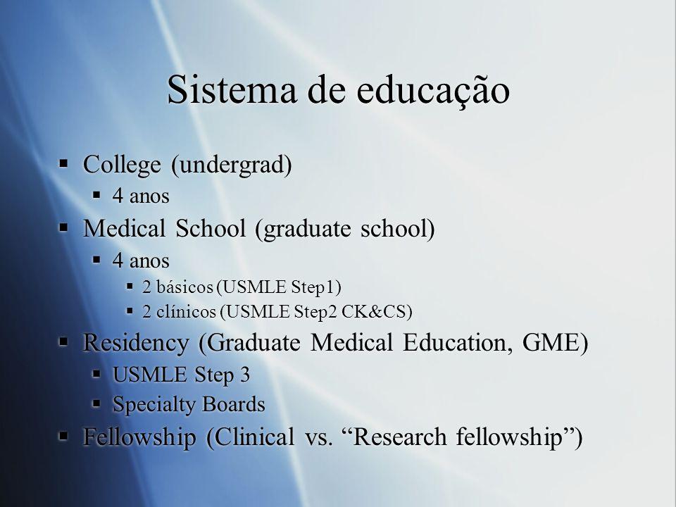 Sistema de educação College (undergrad) 4 anos Medical School (graduate school) 4 anos 2 básicos (USMLE Step1) 2 clínicos (USMLE Step2 CK&CS) Residenc