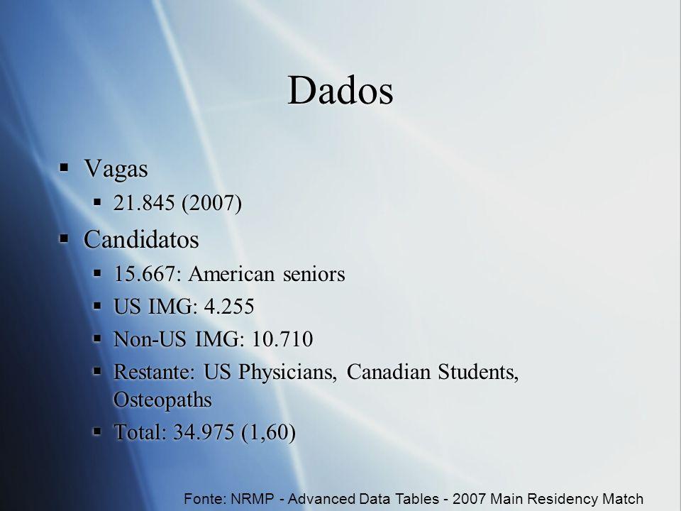 Dados Vagas Dermatology 32 (25 US, 78%) Family Medicine 2.603 (1.096 US, 42%) General Surgery 1.057 (826 US, 78%) Internal Medicine 4.798 (2.680 US, 55%) Pathology 513 (296 US, 57%) Pediatrics 2.328 (1.694 US, 73%) Psychiatry 1.057 (633 US, 60%) Vagas Dermatology 32 (25 US, 78%) Family Medicine 2.603 (1.096 US, 42%) General Surgery 1.057 (826 US, 78%) Internal Medicine 4.798 (2.680 US, 55%) Pathology 513 (296 US, 57%) Pediatrics 2.328 (1.694 US, 73%) Psychiatry 1.057 (633 US, 60%) Fonte: NRMP - Advanced Data Tables 2007 Main Residency Match
