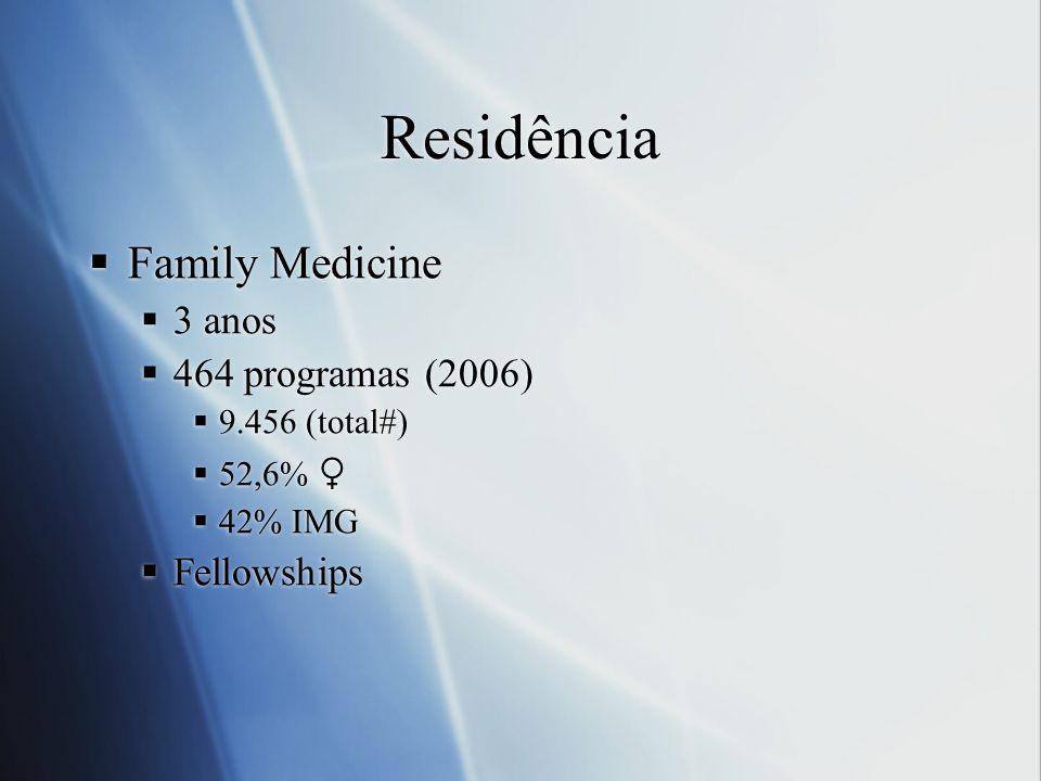 Residência Family Medicine 3 anos 464 programas (2006) 9.456 (total#) 52,6% 42% IMG Fellowships Family Medicine 3 anos 464 programas (2006) 9.456 (tot